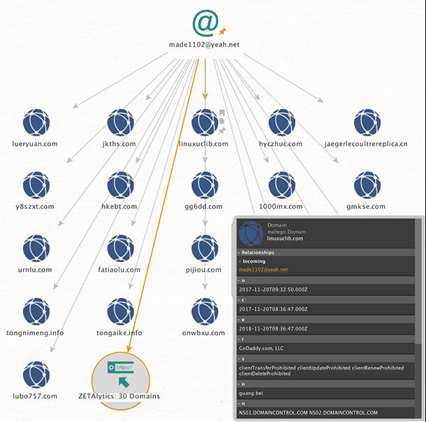 ZETAlytics Passive DNS - Tools & Training for Cyber Security